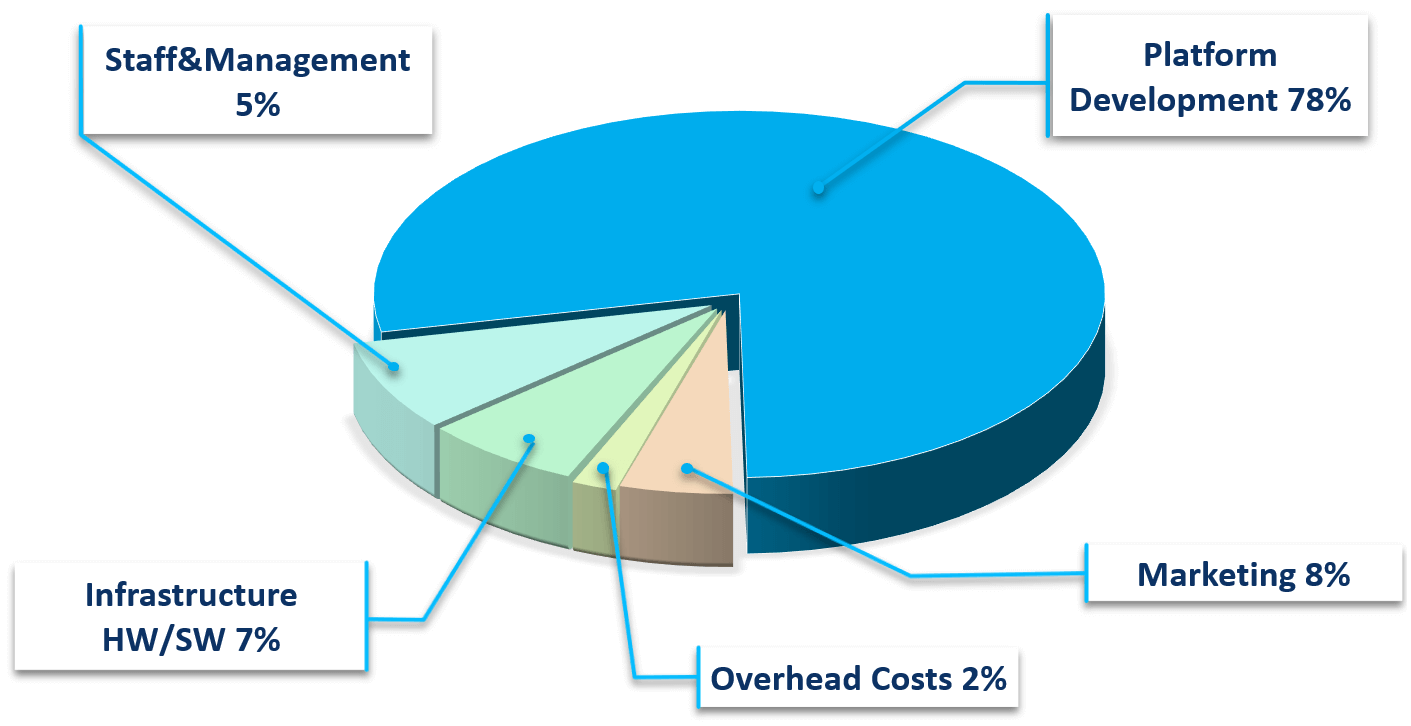 Funds distribution